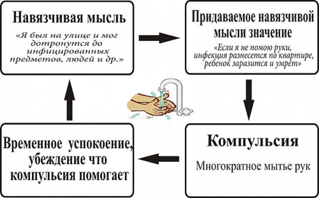 схема работы невроза навязчивых состояний