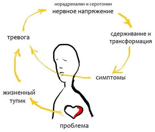 Антидепрессанты при неврозе