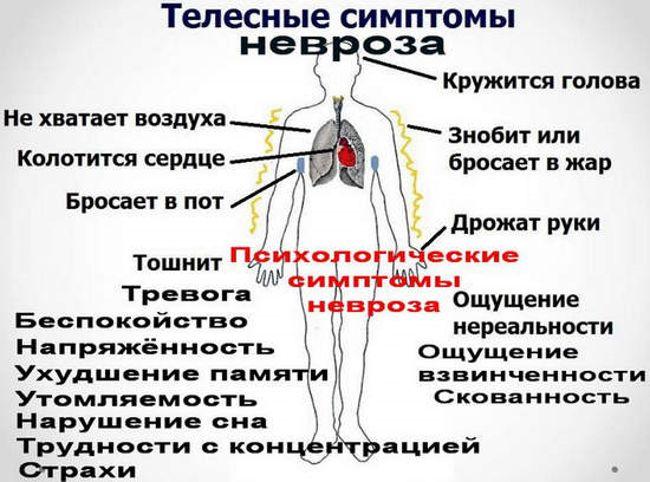 телесные симптомы невроза