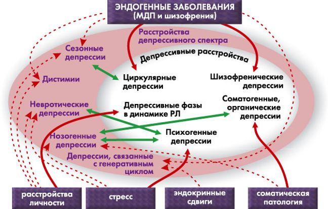 эндогенные психозы